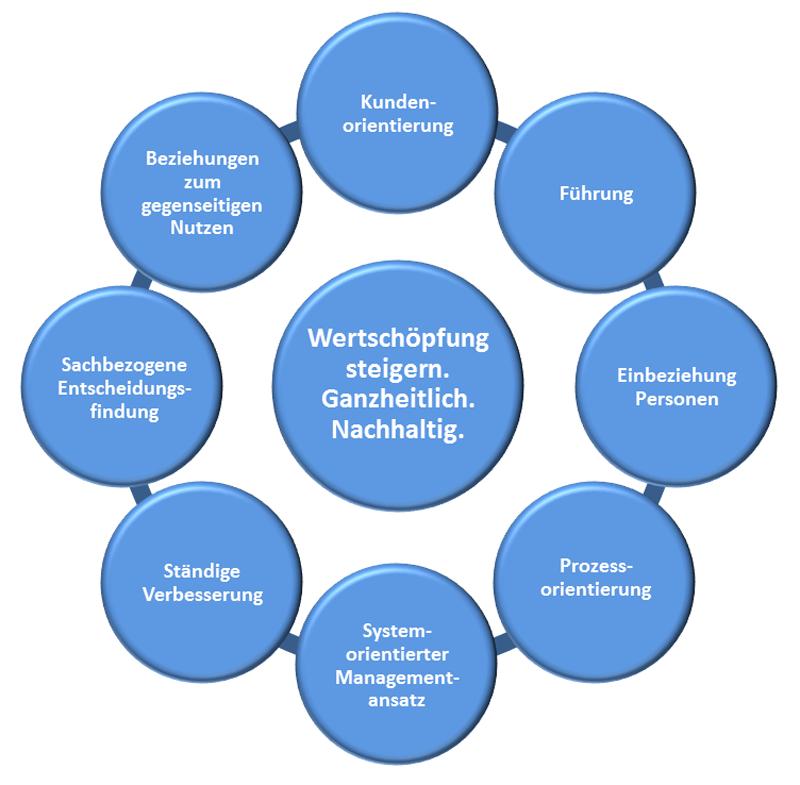 ISO 9001 Grundsätze, Kundenorientierung, Führung, Personen einbeziehen, Prozessorientierung, systemorientierter Managementansatz, ständige Verbesserung KVP Kaizen, sachbezogene Entscheidungsfindung, Beziehungen zum gegenseitigen Nutzen