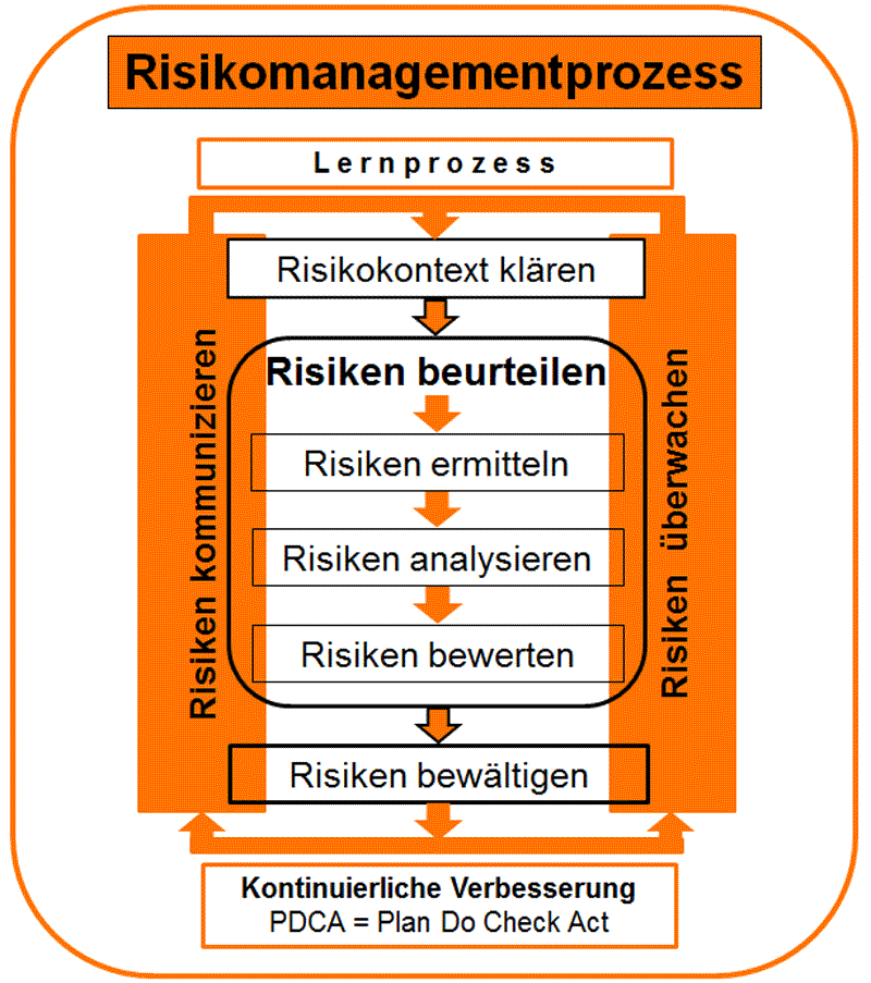 Risikomanagementprozess - Kirsch Managementsysteme Interim Management & Consulting in Niestetal, Kassel, Hessen - Risikomanagementsystem ONR 49001, ISO 31000, Risiko oder Risiken Kontext klären, beurteilen, ermitteln, analysieren, bewerten, bewältigen, kommunizieren, überwachen, kontinuierliche Verbesserung PDCA, Lernprozess, Interim Risikomanager, Interim Riskmanager, Umsetzungsberater Risikomanagement, externer Risikomanagementbeauftragter RMB, Audit Risiko, Risikomanagementprozess, Risikomatrix, Automotive, Non-Automotive, Transportation Railway, Metall, Kunststoff, Elektrotechnik, Assembly, Service, KMU und Konzerne, Serienprojekte, Sonderprojekte, Organisationsprojekte