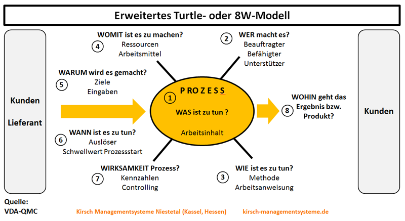 turtle diagram quality management system wiring diagrams