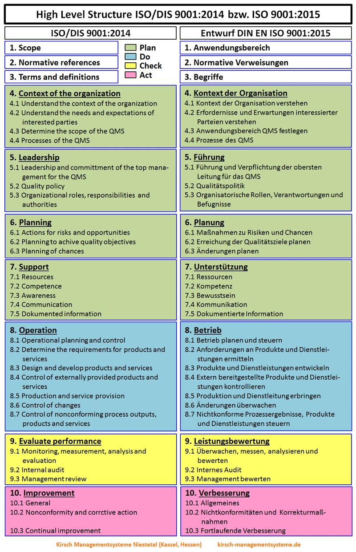 ISO/DIS 9001:2014 - High Level Structure ISO 9001:2015 - Anwendungsbereich, Normative Verweisungen, Begriffe, Kontext der Organisation, Führung, Planung, Unterstützung, Betrieb, Leistungsbewertung, Verbesserung - Kirsch Managementsysteme Interim Management & Consulting in Niestetal, Kassel, Hessen