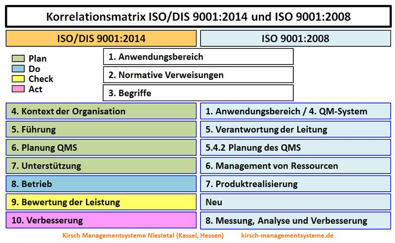 ISO/DIS 9001:2014 - Korrelationsmatrix, Correlation Matrix ISO/DIS 9001:2014 und ISO 9001:2008 - ISO/TC SC/2, N1224 Juli 2014,  Anwendungsbereich, Normative Verweisungen, Begriffe, Kontext der Organisation, Führung, Planung QMS, Unterstützung, Betrieb, Leistungsbewertung, Verbesserung - Kirsch Managementsysteme Interim Management & Consulting in Niestetal, Kassel, Hessen