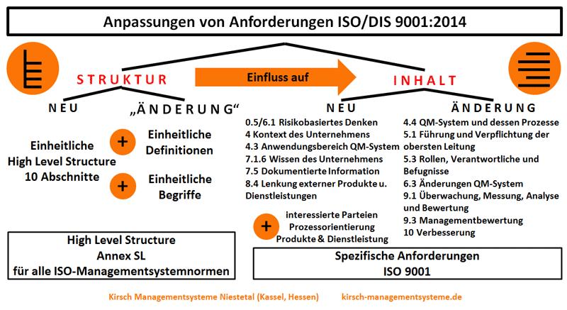 ISO 9001:2015 - Neues und Aenderungen, High Level Structure, Begriffe, Definitionen, Inhalt, Risikobasiertes Denken, Kontext (Umfeld) des Unternehmens, Anwendungsbereich QM-System (Ausschlüsse), Wissen (Kenntnisse), dokumentierte Information, Lenkung externer Produkte und Dienstleistungen, QM-System und dessen Prozesse (Prozessorientierung, QM-Handbuch), Führung und Verpflichtung der obersten Leitung, Rollen Verantwortliche und Befugnisse (QMB), Änderungen QM-System, Überwachung Messung Analyse und Bewertung, Managementbewertung, Verbesserung, interessierte Parteien, Prozessorientierung, Podukte und Dienstleistung - Kirsch Managementsysteme Interim Management & Consulting in Niestetal, Kassel, Hessen