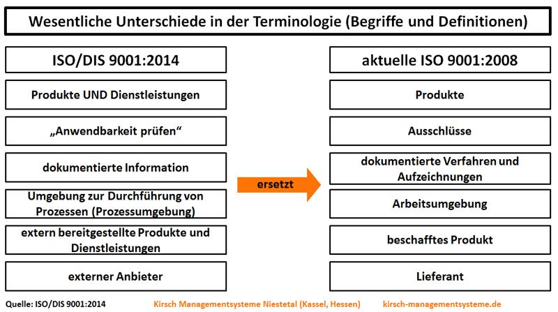 ISO/DIS 9001:2014 - Unterschiede Terminologie ISO/DIS 9001:2014 und ISO 9001:2008, Produkte und Dienstleistungen, Anwendbarkeit, dokumentierte Information, Umgebung zur Durchführung von Prozessen, Prozessumgebung, extern bereitgestellte Produkte und Dienstleistungen, externer Anbieter - Kirsch Managementsysteme Interim Management & Consulting in Niestetal, Kassel, Hessen