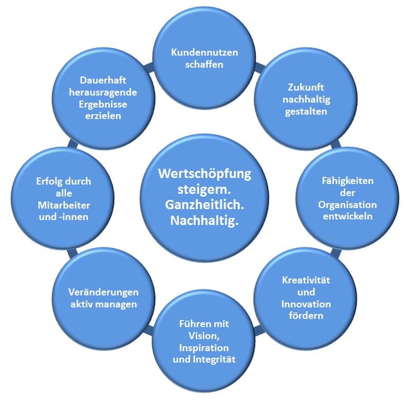 Excellence EFQM Grundkonzepte, Kundennutzen schaffen, Zukunft nachhaltig gestalten, Fähigkeiten entwickeln, Kreativität und Innovation fördern, Führen mit Vision, Inspiration und Integrität, Veränderungen aktiv managen, Erfolg durch alle Beteiligten, dauerhaft herausragende Ergebnisse erzielen