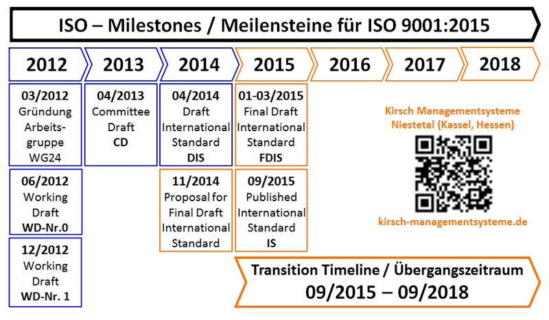 ISO/DIS 9001:2014 - Meilensteine ISO 9001:2015, Working Draft WD, Committe Draft CD, Draft International Standard DIS, Final Draft International Standard FDIS, Published International Standard IS, Transition Timeline, Übergangszeitraum - Kirsch Managementsysteme Interim Management & Consulting in Niestetal, Kassel, Hessen