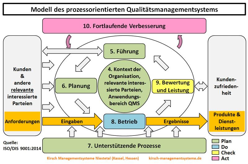 ISO 9001:2015 - Prozessorientierter Ansatz, Prozesse bestimmen, Reihenfolge Prozesse, Wechselwirkung Prozesse, Turtle, SIPOC, Eingaben Prozesse, Ergebnisse Prozesse, Ressourcen, Rollen, Verantwortung, Befugnis, Risiken und Chancen Prozesse, Prozesse Kriterien, Methoden, Messungen, Leistungsindikatoren, Prozesskennzahlen KPI - Kirsch Managementsysteme Interim Management & Consulting in Niestetal, Kassel, Hessen