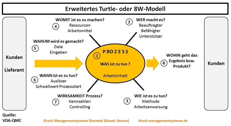 ISO 9001:2015 - Prozessorientierung, Turtle, 8W-Methode, systematisches Festlegen von Prozessen -  Was, Wer, Wie, Womit, Warum, Wann, Wirksam, Wohin - Kirsch Managementsysteme Interim Management & Consulting in Niestetal, Kassel, Hessen