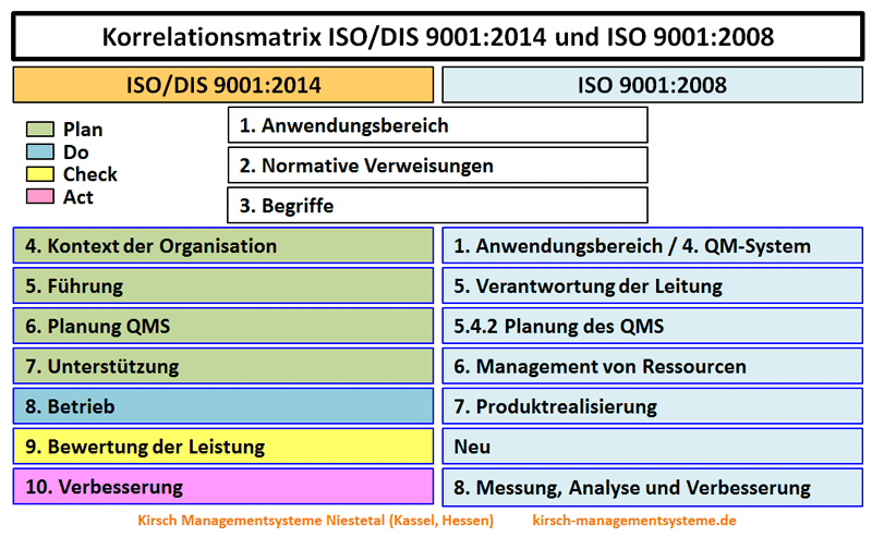 iso 9001 revision 2015 audit checklist pdf