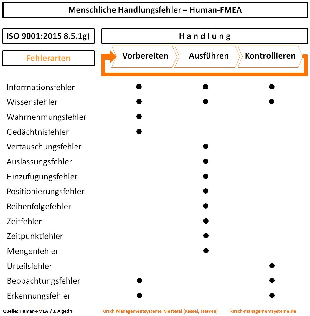 ISO 9001:2015, ISO/TS 16949:2016 Automotive - menschliche Fehler, Human-FMEA, Handlungsfehler, beherrschte Bedingungen, robuster Produktionsprozess, Arbeitsumgebung, Infrastruktur, Kompetenz - Kirsch Managementsysteme Interim Management & Consulting in Niestetal, Kassel, Hessen
