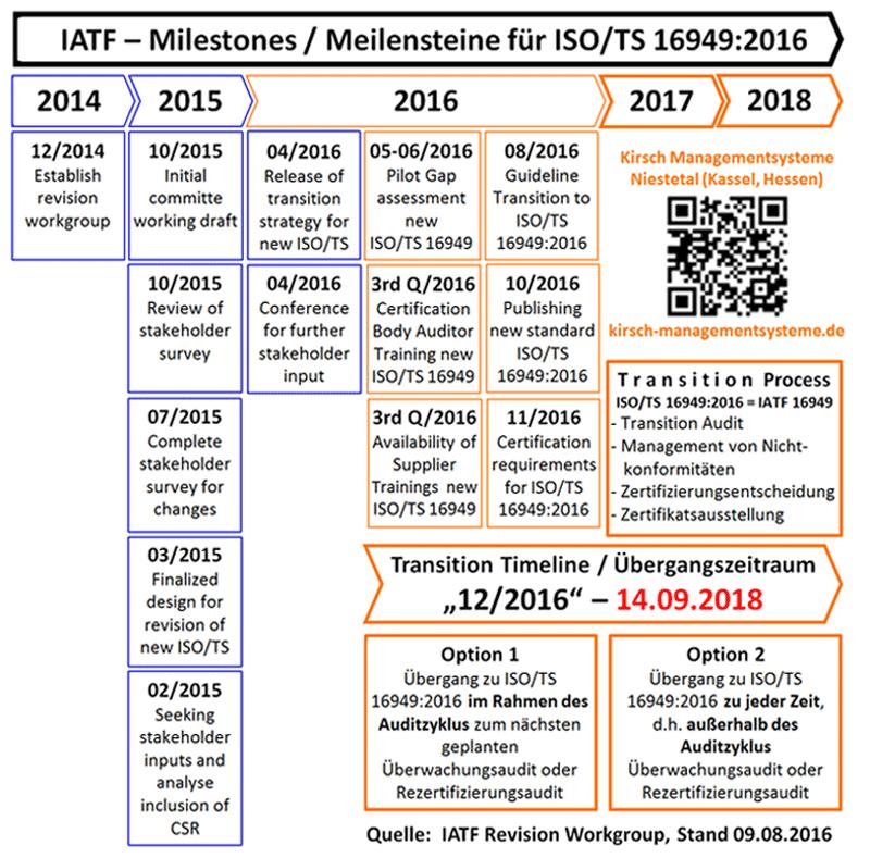 ISO/TS 16949:2016 IATF 16949 Automotive, Veröffentlichung Oktober 2016, Zeitplan, Meilensteine, Milestones, Transition Plan, Transition Timeline, Übergangszeitraum - CSR, kundenspezifische Anforderungen, Feldausfälle, Gewährleistung, Lieferantenentwicklung - 9001:2015 High Level Structure, Korrelationsmatrix, prozessorientiertes Qualitätsmanagementsystem, prozessorientierter Ansatz, risikobasierter Ansatz, risikobasiertes Denken, PDCA-Zyklus, Ziele der Revision, Zeitplan, wesentliche Änderungen, dokumentierte Information, geforderte Nachweise - Kirsch Managementsysteme Interim Management & Consulting in Niestetal, Kassel, Hessen - Wertschöpfung steigern. Ganzheitlich. Nachhaltig.
